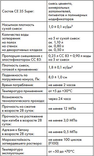 церезит 33 инструкция - фото 6
