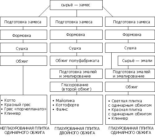 этапы изготовления плитки