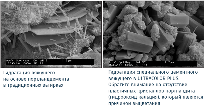 Отличие Ultracolor Plus от других затирок на цементной основе