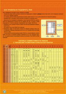 Таблица выбора люка