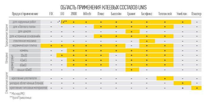 Все виды клея UNIS подходят для наружных работ за исплючением FIX и Пластер, а также XXI Московского производства.