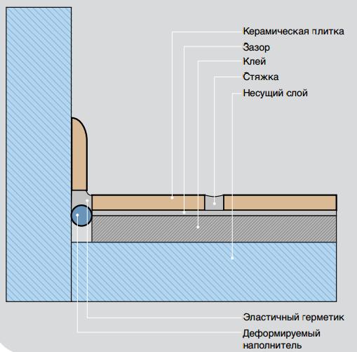 Схема облицовки пола с деформационными швами.
