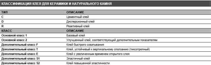 Классификация плиточного клея по EN 12004.