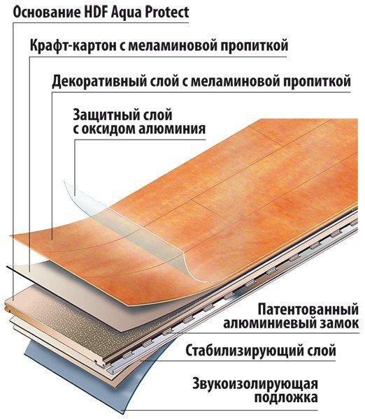 Ламинат — это многослойный материал, сделанный на основе HDF плиты. Под защитный слой можно поместить любой рисунок.