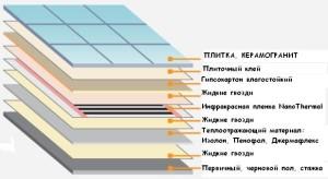 Схема укладки на гипсокартон