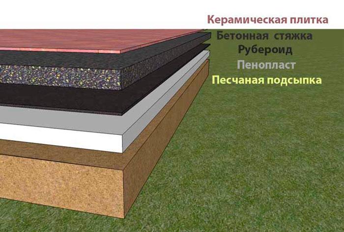 Как сделать полы с бетонным основанием 748