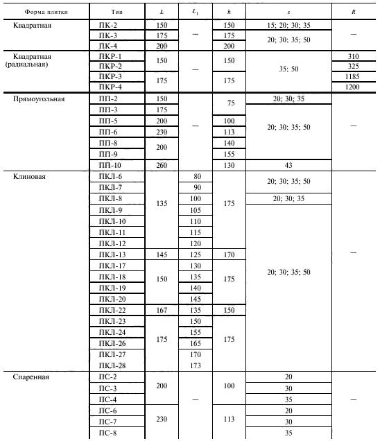 Стандартные размеры плитки в зависимости от типа и формы указаны в таблице.