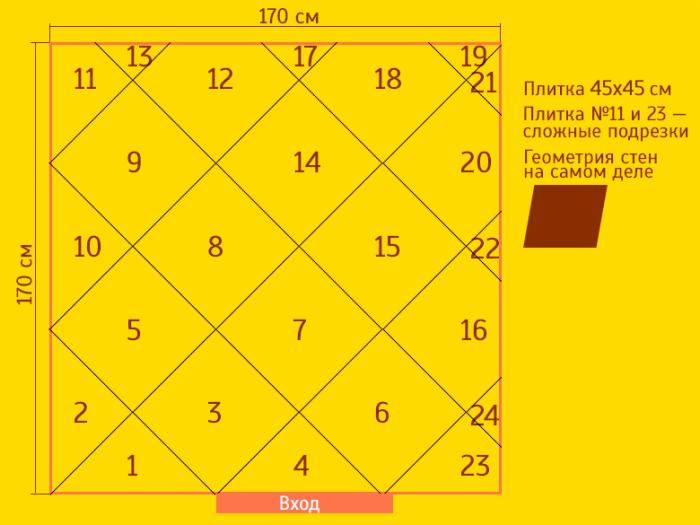 Порядок укладки показан на схеме. Самое сложное, ровно положить и подрезать первые ряды, а потом всё пойдёт как по маслу.