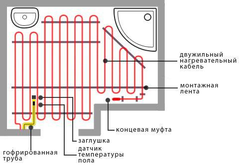 Общая схема электрического тёплого пола