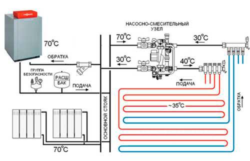 Схема подключения водяного тёплого пола к котлу совместно с радиаторами.