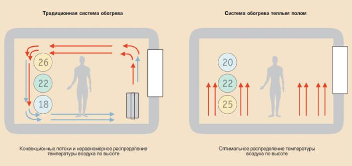 Сравнение традиционного отопления радиаторами и системой тёплый пол.
