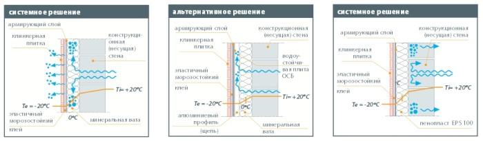 Три варианта облицовки клинкером с утеплением фасада.