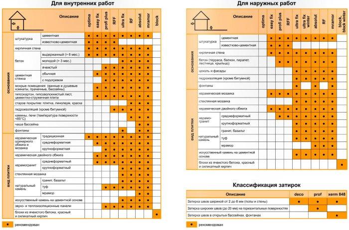 Таблица выбора плиточного клея для наружных и внутренних работ.