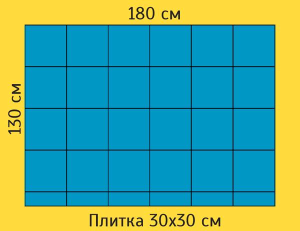 Если мы положим её стандартно от угла, по длине у нас получится 6 целых рядов, а по ширине 4 ряда и узкая подрезка в 10 см.