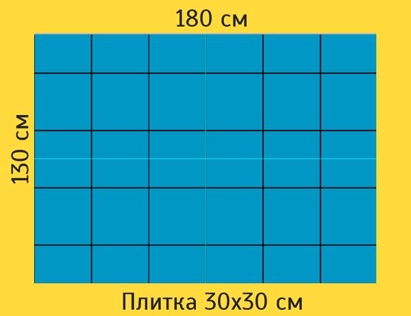 Но если мы начнём укладку от центра, совместив центр плитки с центральной линией комнаты по ширине, то по краям получится 2 красивых одинаковых подрезки по 20 см. При любом раскладе они будут иметь ширину больше половины плитки (вне зависимости от формата плитки и толщины швов).
