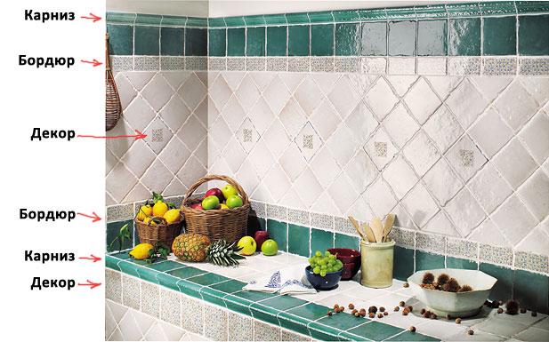 Одна коллекция плитки может состоять из напольной и настенной плитки, декора, бордюра, карниза.