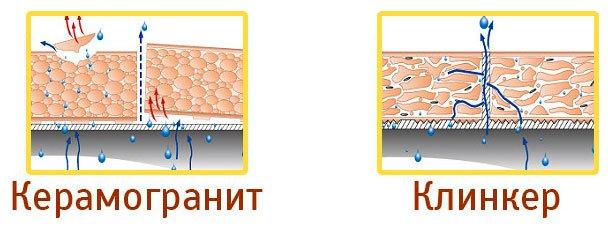 При прессовании керамогранита во время производства в нём появляются неупорядочные структуры частиц с пустотами, которые скапливают влагу. При замерзании влага расширяется и на плитке появляются сколы. Клинкер производится методом экструзии, поэтому изначально имеет структуру с капиллярными каналами. Через них свободно выходит лишняя влага, поэтому нет риска появления сколов и выщерблен.