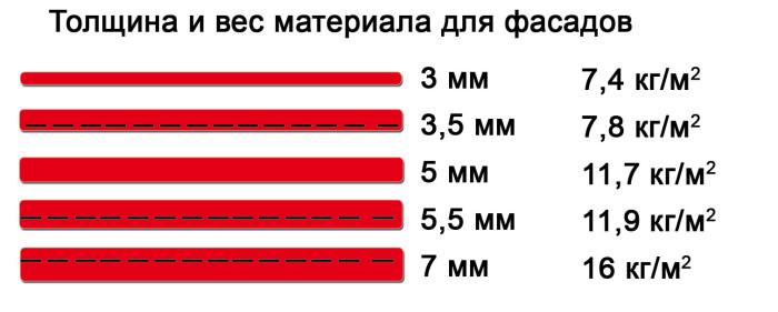 3-мм керамогранит весит примерно в 2 раза меньше, чем стандартный.