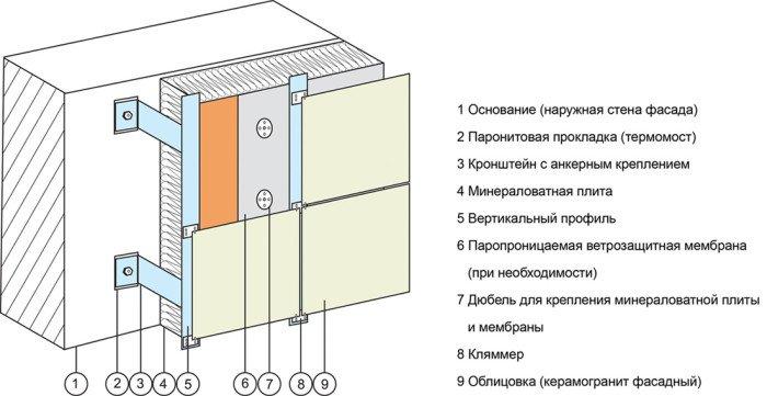 Схема вентилируемого фасада с облицовкой керамогранитом для коттеджа.