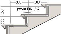Ступени должны иметь наклон 1—1,5°, чтобы не застаивалась влага. Стандартная высота 1 ступени — 15 см, ширина — 30 см.