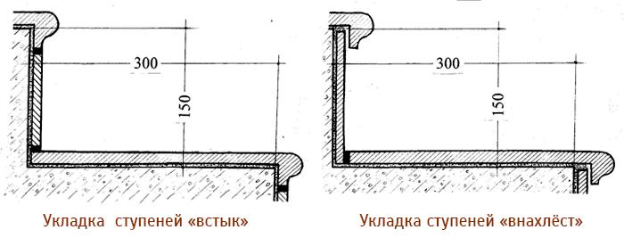 Укладка ступеней встык и внахлёст